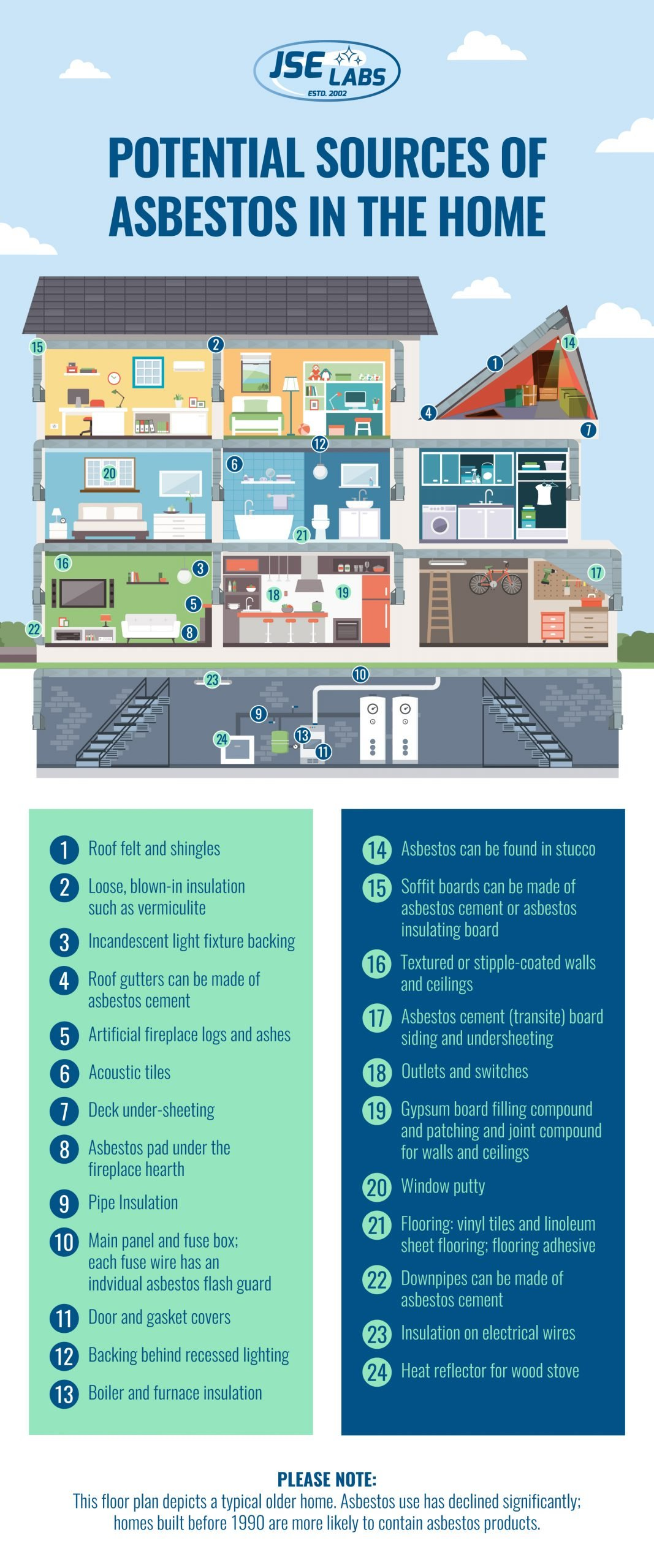 potential sources of asbestos commonly found in a home inforgraphic